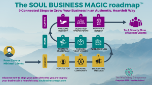 A 9-step roadmap to grow your business in a heartfelt way. From zero to minimal clients to a steady flow of ideal clients. The roadmap is showing the three phases Connect, Invite, and Elevate. Each phase has 3 steps.