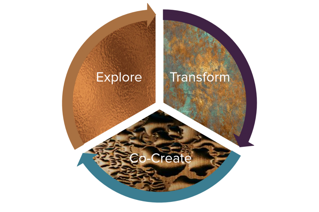 A trinity of Explore, Transform an Co-create. Three interconnected stages in life, at work, and in business. Created by Monika de Neef, branding and marketing strategist at The Wayfinding Entrepreneur