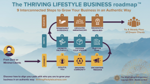 Thriving Lifestyle Business roadmap by Monika de Neef at The Wayfinding Entrepreneur