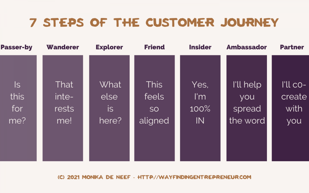 The 7-step customer journey that every small business owner should know